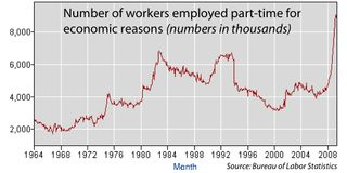 Part-time workers graph3