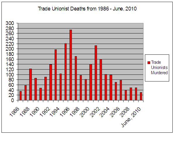1 Trade Unionist Deaths from 1986-June 2010